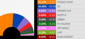 В Венгрии на выборах в Европейский парламент победила партия Фидес